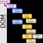 Những khái niệm cơ bản về DOM