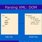 Tổng quan về XML DOM